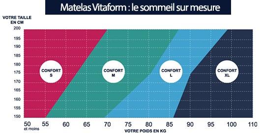Matelas Vitaform et son abaque taille et poids