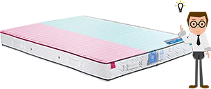 matelas confort different vitaform